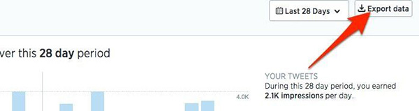 export twitter analytics data