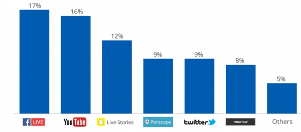 facebook live feature popularity graph